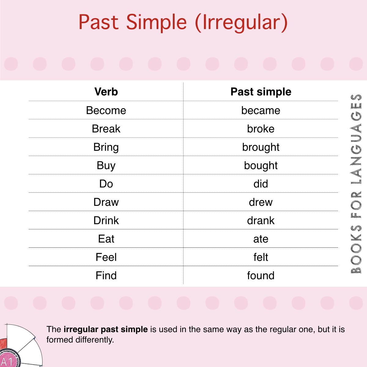 Past Simple Of Irregular Verbs English Grammar
