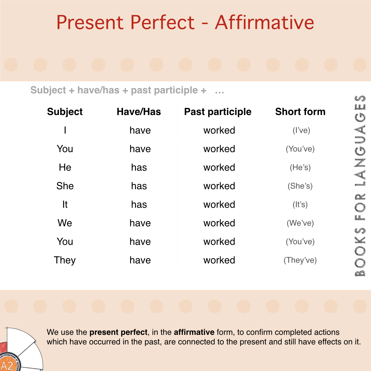 Present Perfect Affirmative English Grammar A2 Level