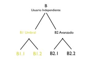 cefr-b1