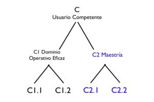 cefr-c2